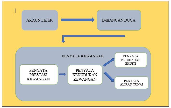 aliran penyata kewangan